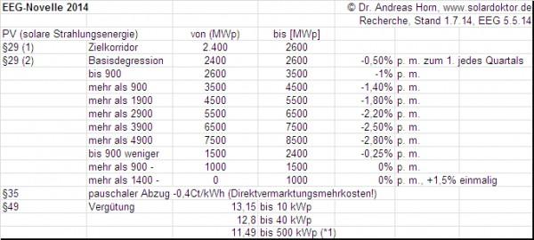 Degressionsschritte nach EEG 2014: Achtung: §37 nicht vergessen! Vergütung nur für Anlagen < 500 kWp (bis Ende 2015), dann nur noch bis 100 kWp (ab 2016), von den anzurechnenden Werten sind (ab Sept. 2014?) noch 0,4 Ct/kWh für die Direktvermarktungsmehrkosten abzuziehen.