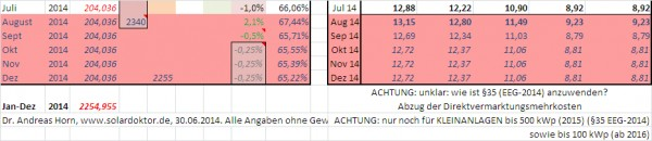 PV-Einspeisevergütung nach EEG-Novelle 2014 (ohne Gewähr!). Achtung: §37 in Verbindung mit §31!