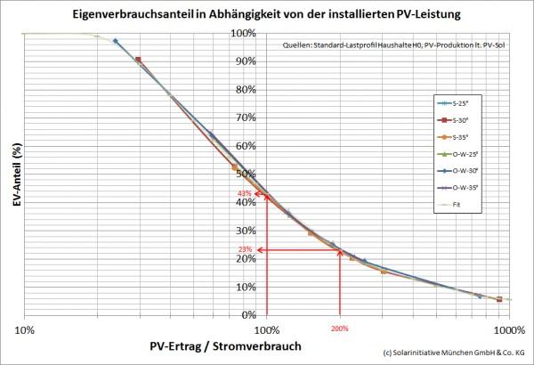 """Eigenverbrauchsanteil in Abhängigkeit vom """"bilanziellen Autarkiegrad"""""""